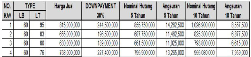 Daftar kpr syariah pemuda residence jakarta selatan